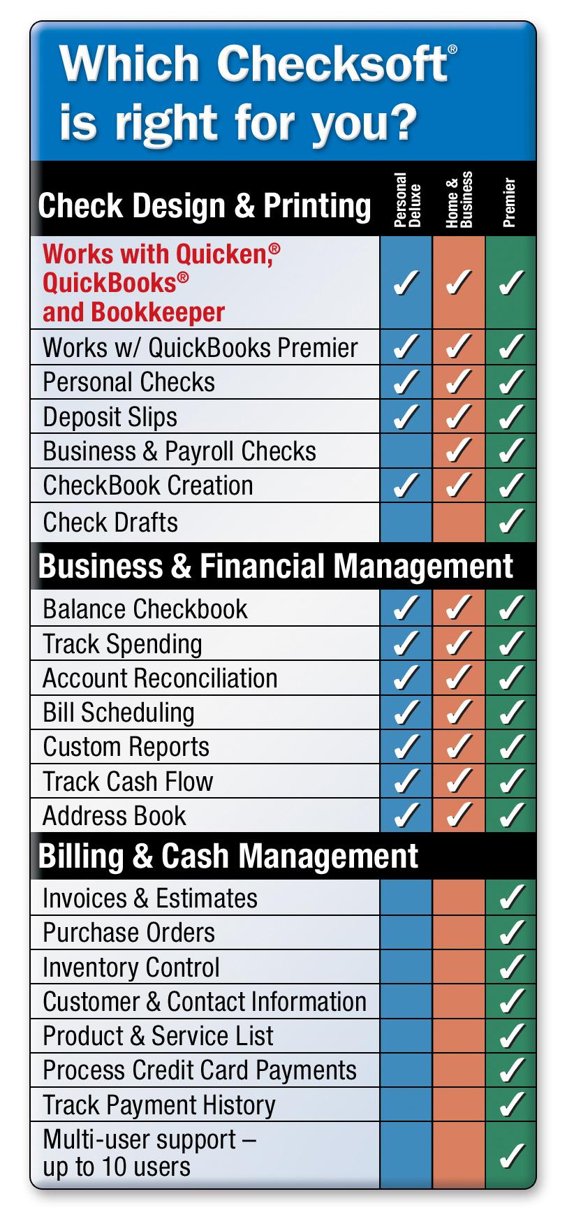 Checksoft Premier | Avanquest